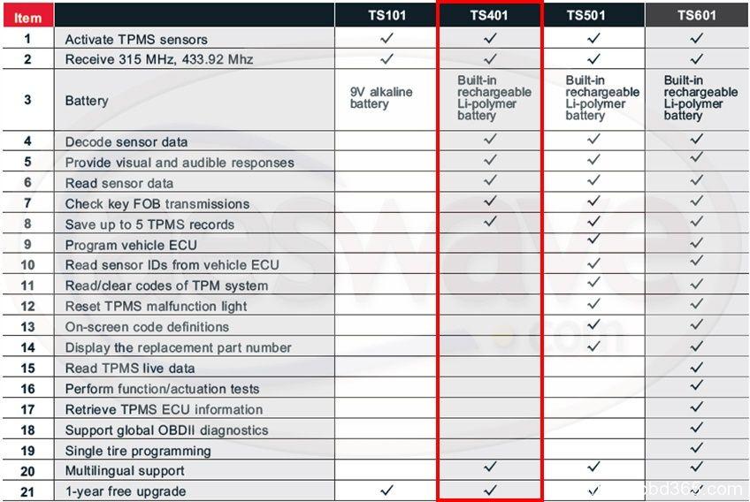 Autel TPMS Comparison Table  TPMS TS101 vs. TS401 vs. TD501 vs. TS601