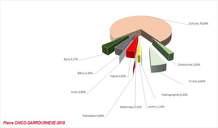 Graphique de la distribution de l'occupation des sols à Vénissieux en 1831