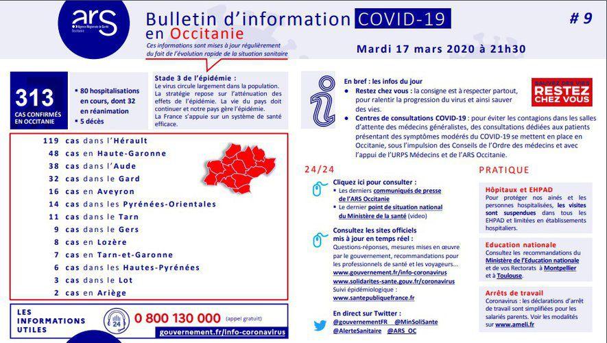 Coronavirus : 5 morts et 313 cas confirmés en Occitanie, dont 48 en Haute-Garonne