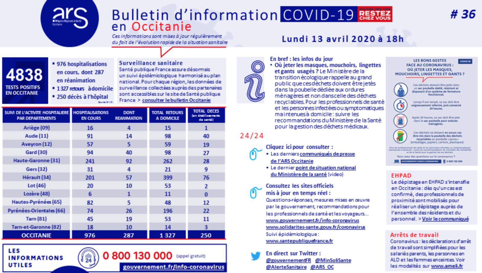 Covid-19 : 4.838 personnes contaminées en Occitanie, 250 morts