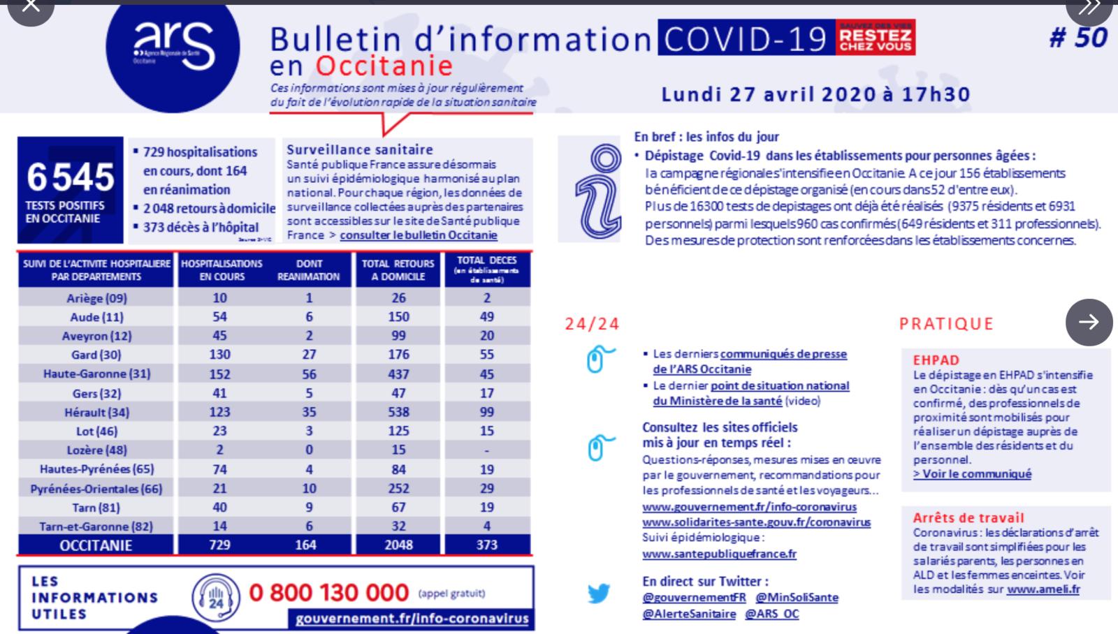Covid-19 : 11 décès de plus en 24 heures en Occitanie