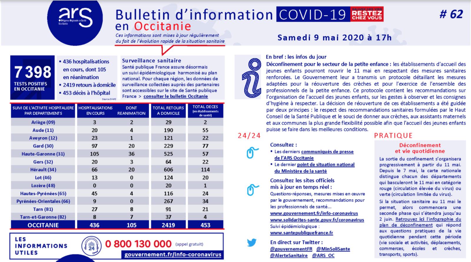 Covid-19 : 2 décès de plus en 24 heures en Occitanie, dont 1 en Haute-Garonne