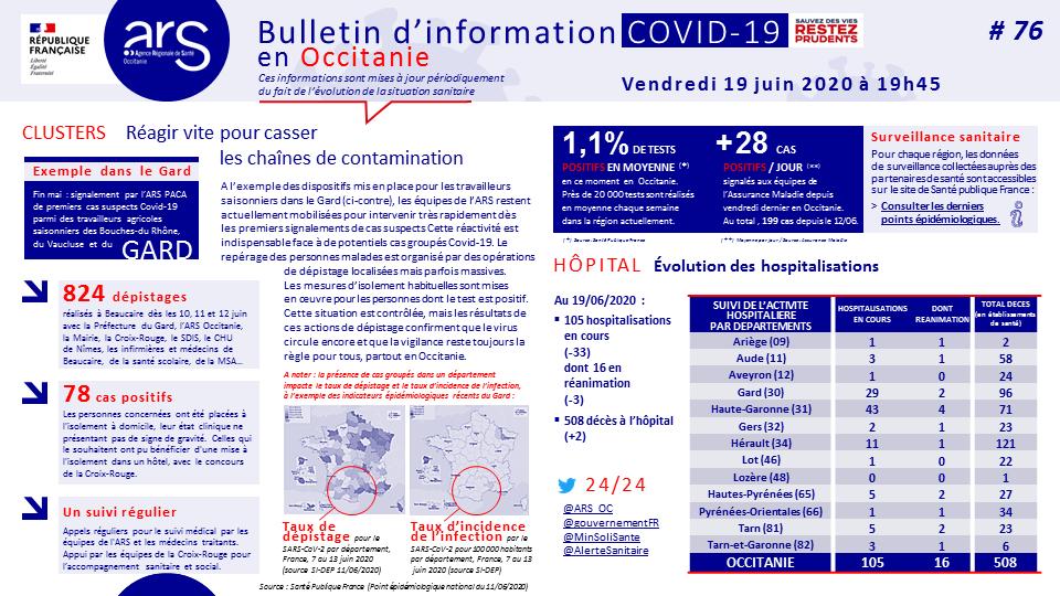 Covid-19 : dernier bilan en Occitanie et Haute-Garonne