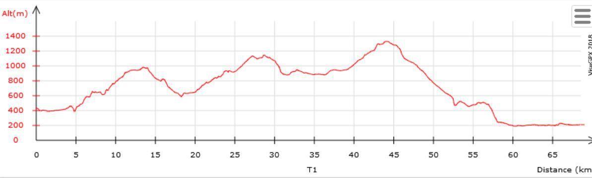 1er septembre etape 6 de Les Echelles à Grenoble 69 km