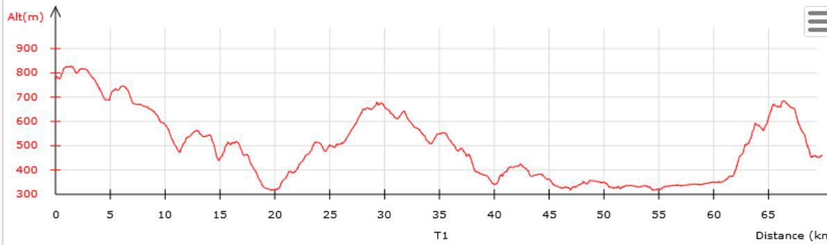 29 août etape 3 de Charly à La Biolle 71 km