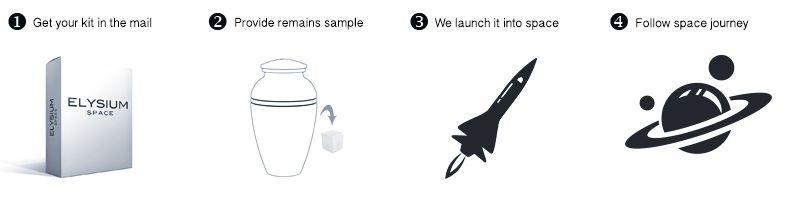 Process pour l'envoi de cendres sur la lune ou dans l'espace