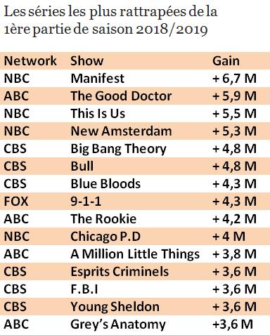 Le meilleur et le pire des audiences séries en 2018