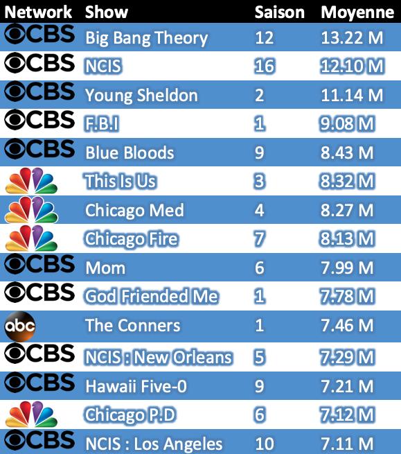Bilan 2018/2019 (partie 1) : Les meilleures audiences des networks et du câble