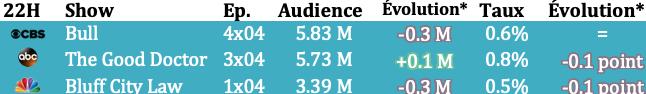 Audiences du lun.14/10 : Black Lightning au plus bas, All Rise poursuit sa chute