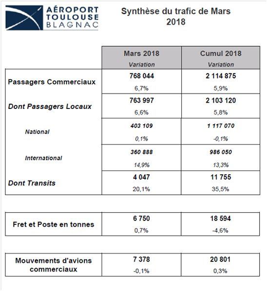 trafic passager aeroport toulouse mars