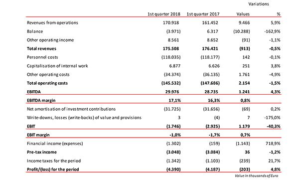 enav consolidated income statement