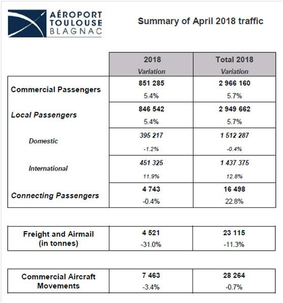 toulouse blagnac airoport summary teffic figures april