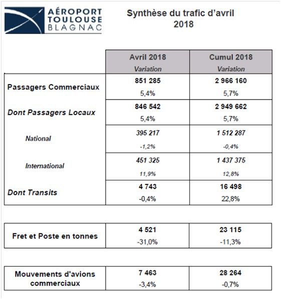 synthese trafic avril aeroport toulouse blagnac