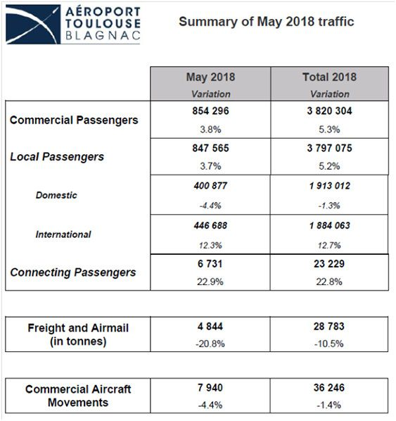 may traffic figures toulouse blagnac airport