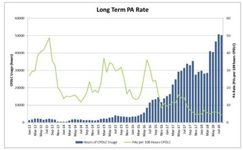 PA rate over recent years