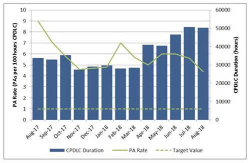 PA rate – past 12 months