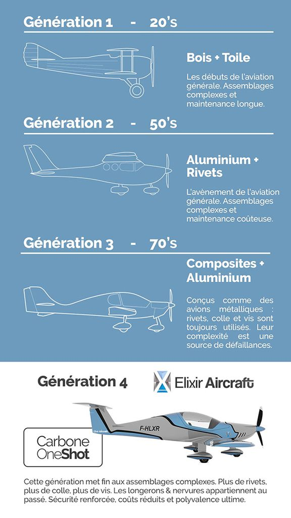 elixir aircraft quatrieme generation