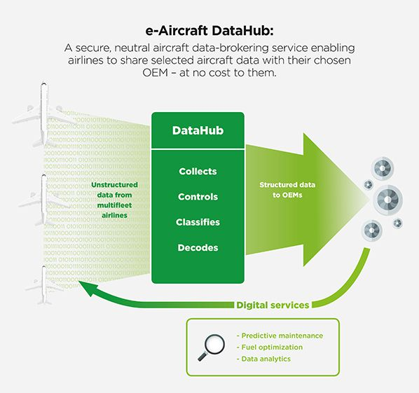 sitaonair graphic e-aircraft data hub