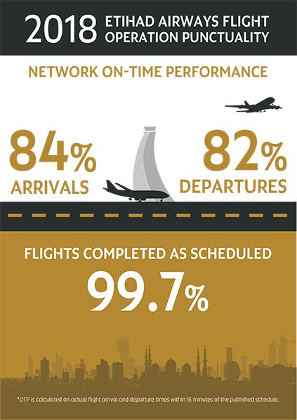 Etihad Airways On Time Performance Infographic