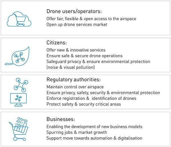 Drones-benefits