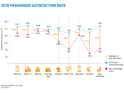 passager satisfaction rate