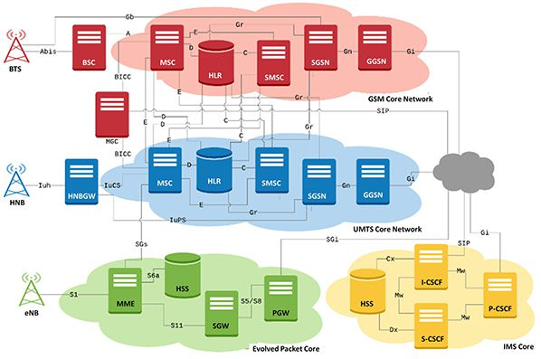 End-to-End Wireless Network Simulation Test Suite