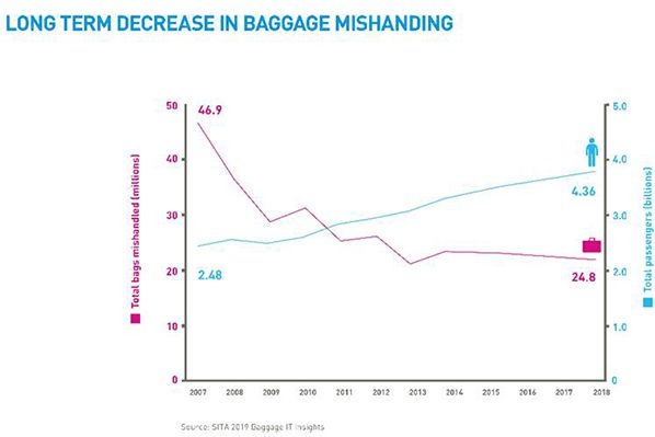 long term decrease in baggage demand