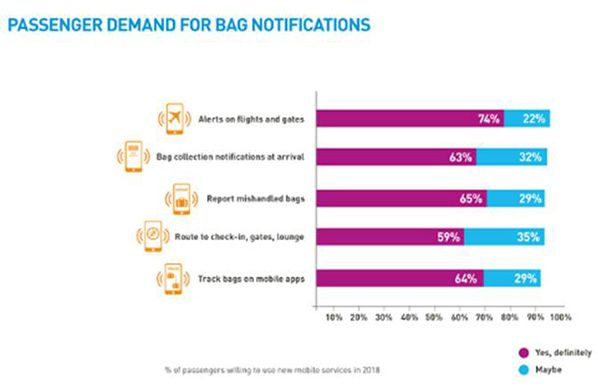 passenger demand for bagage notifications