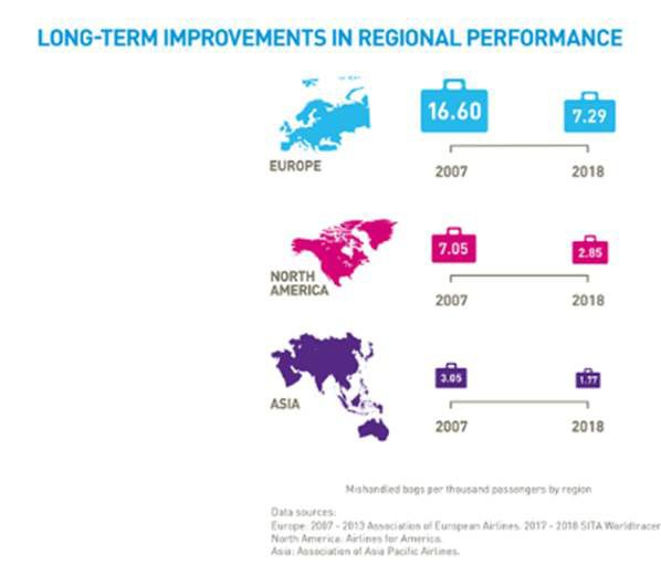 long term improvments in regional performance