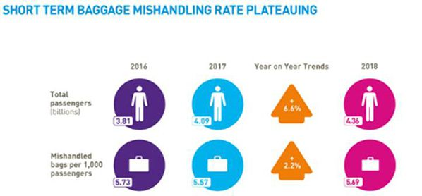 short term bagage mishandling rate plateuing