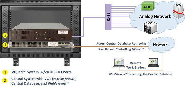 High Density 24-Port HD FXO VQuad™