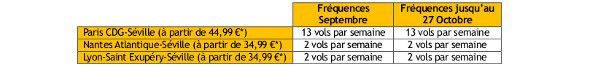 frequence seville vueling