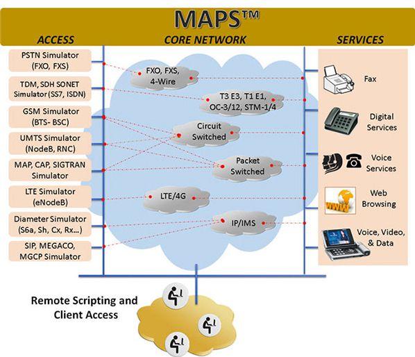 High-Density Bulk Call Generator maps