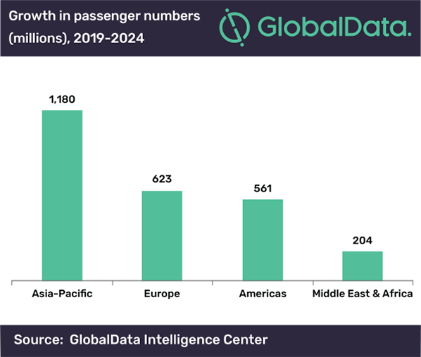 growth passenger numbres globaldata