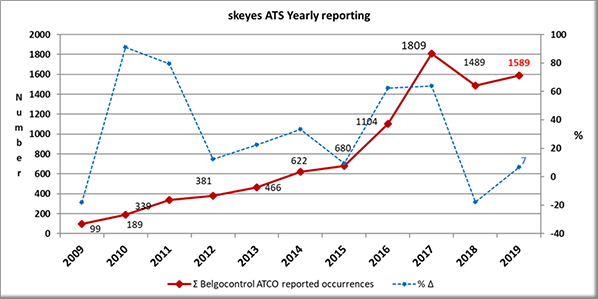 aerobernie skeyes yearly reporting