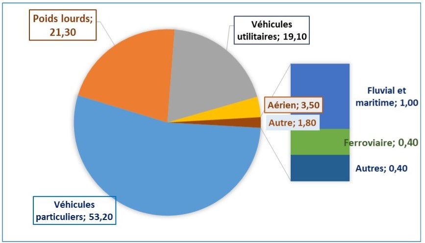 Selon un rapport européen, 25 % des gaz à effet de serre viennent du transport, dont 70 % sont imputables au transport routier.