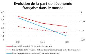 La situation de la France ne s'améliore pas....