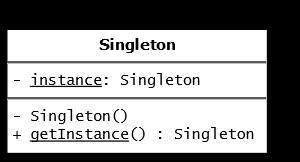 Le singleton est-il un anti-patron ?