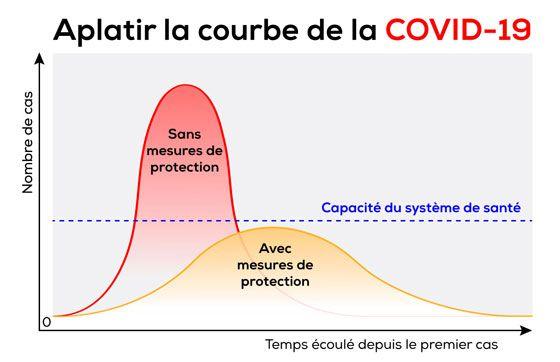 Courbe COVID-19