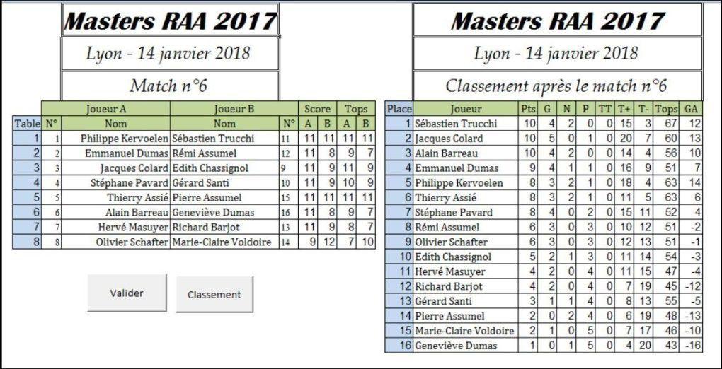 Masters RAA 2017 : Une coupe pour Sébastien