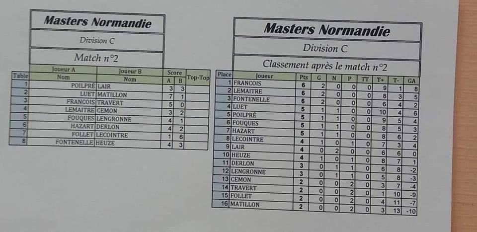 Master  Normand 2018 : Victoire de Thierry Landemaine