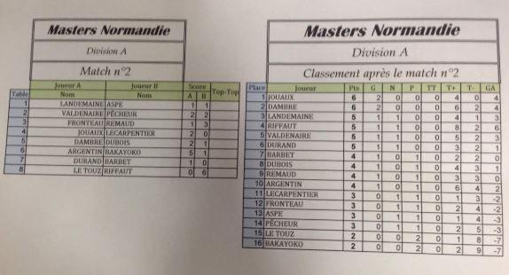 Poule A : Match 1 à 15 - Classement Final