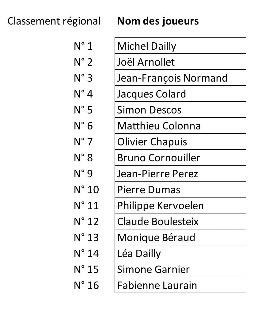 Masters Rhône-Alpes 1998