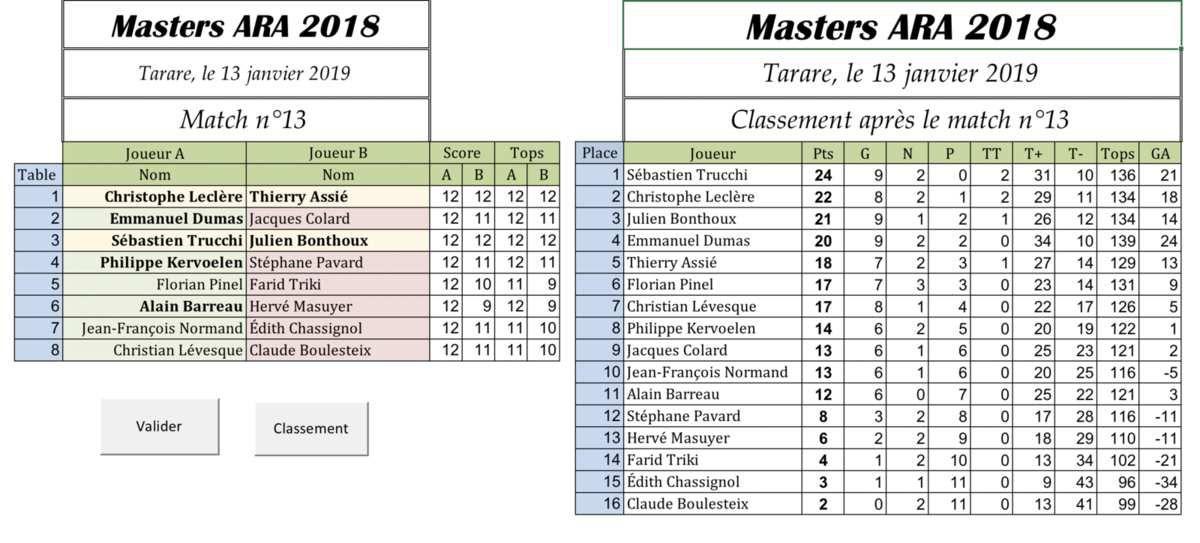 Masters ARA 2018 : Julien bon à la toute fin