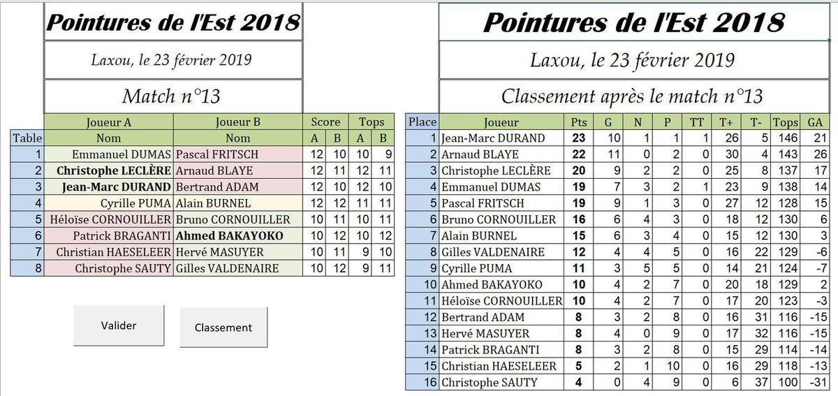 Résultats match 13 et classement