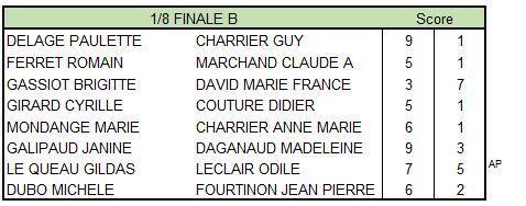 Verrines 2019 : Laurent finit par mater un étourdi Marvin