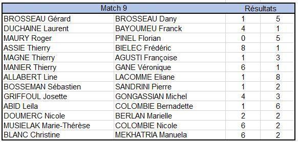 Championnat Occitanie : Dany là aussi.
