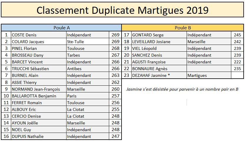 Martigues : Thierry Assié retrouve sa martingale