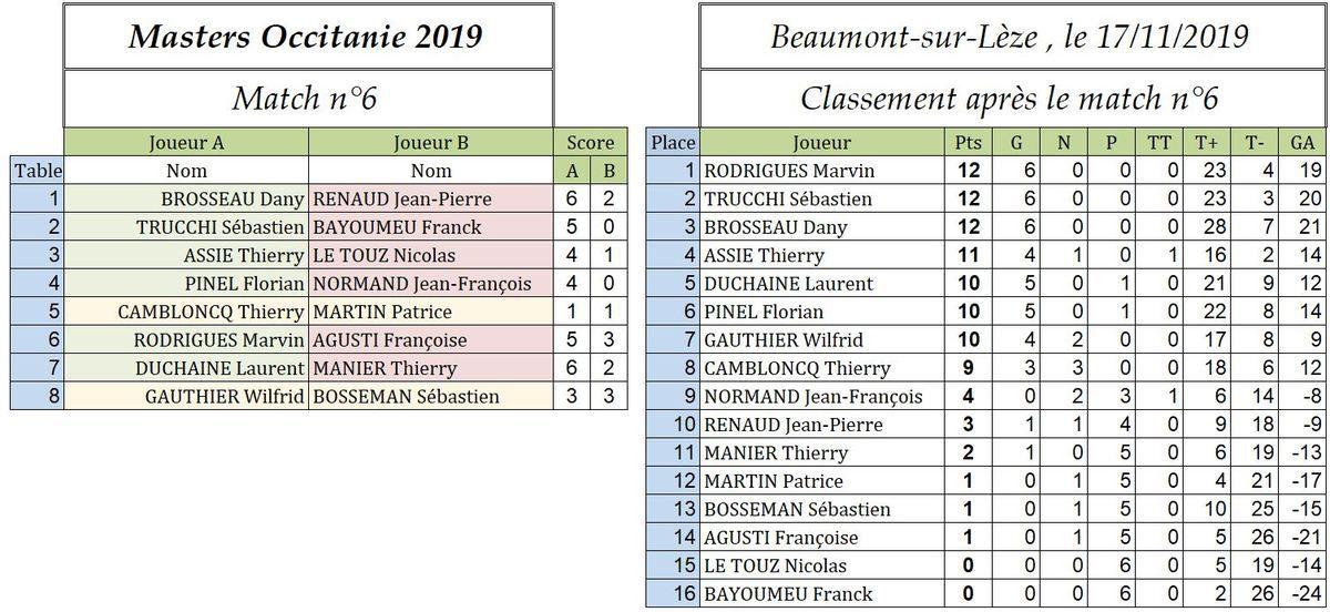 Master d'Occitanie 2019 : Sébastien Trucchi winner à Toulouse
