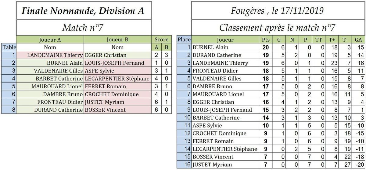 Finale Normande 2019 : Thierry dans le sprint final se démène